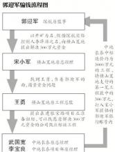 深航原监事诈骗300万获刑12年