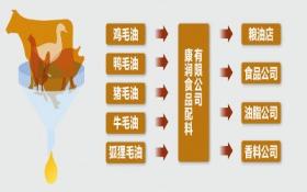 江苏企业制售地沟油 证件齐全送检达标